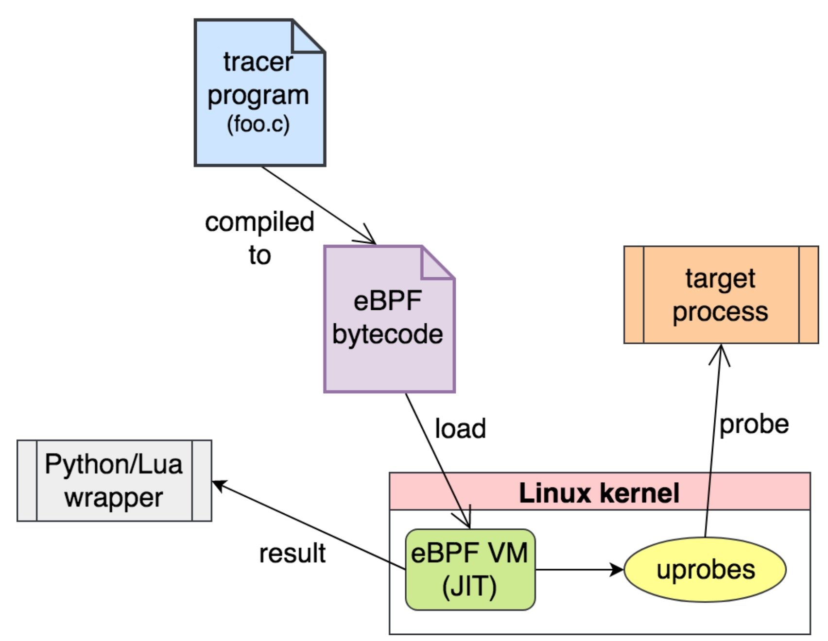 eBPF-workflow.png