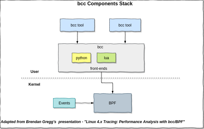 linux-tracing-bcc.png