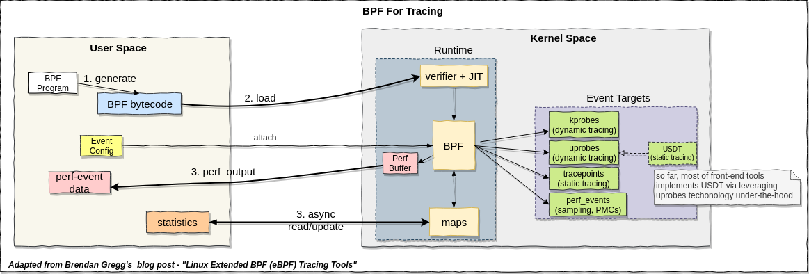 linux-tracing-bpf-for-tracing.png