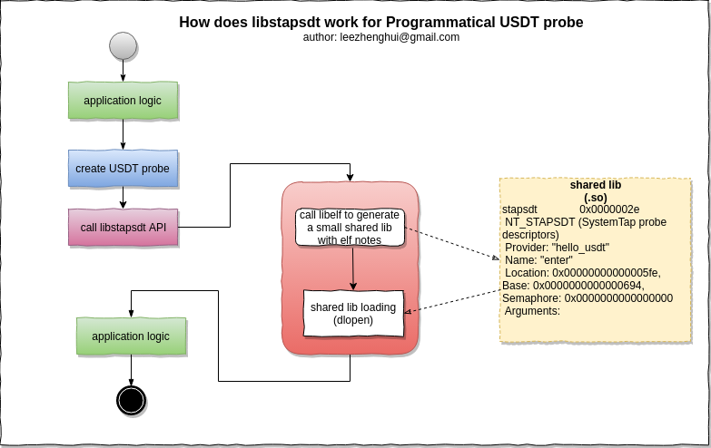 linux-tracing-libstapsdt.png