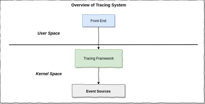 linux-tracing-tracing-overview.png