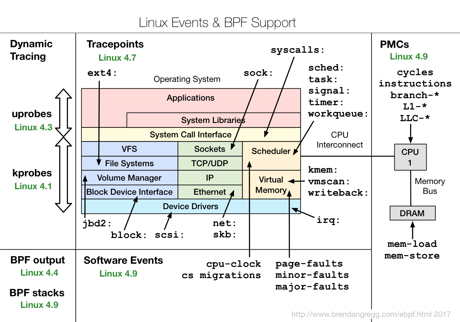 linux_ebpf_support.png